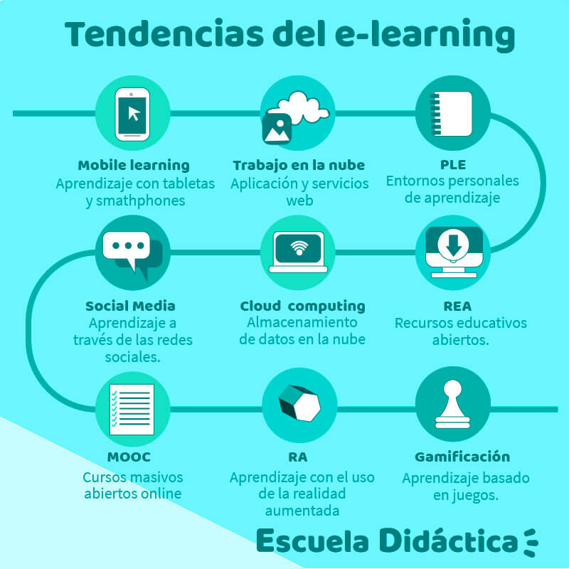 Tendencias del e-learning | Escuela Didáctica